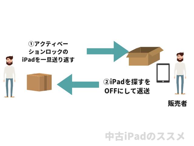 iPad アクティベーションロック 返送