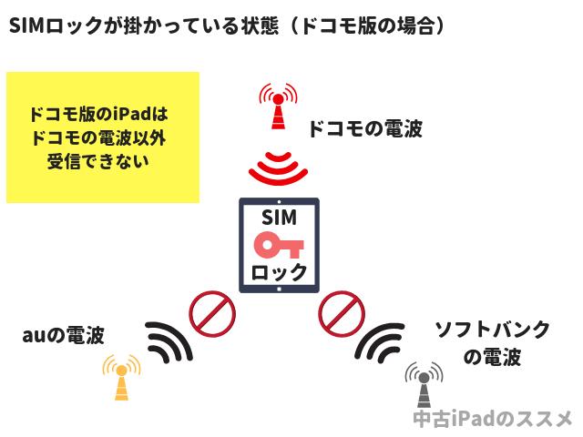 SIMロック 図解