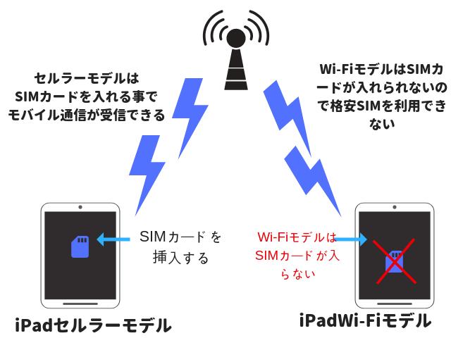 iPad 格安SIM cellular
